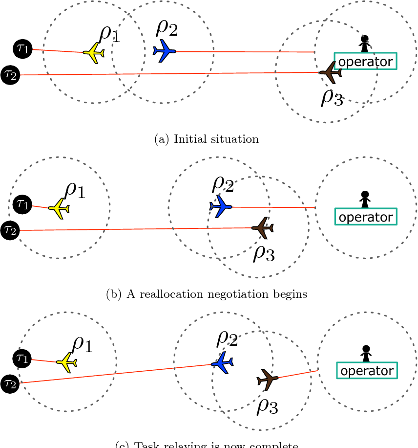 Figure 3 for Decentralized dynamic task allocation for UAVs with limited communication range