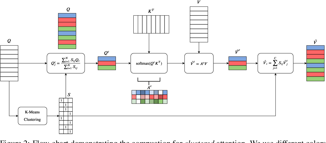 Figure 4 for Fast Transformers with Clustered Attention