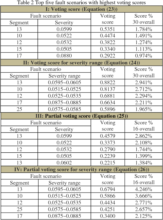 Figure 4 for Leveraging Gaussian Process and Voting-Empowered Many-Objective Evaluation for Fault Identification