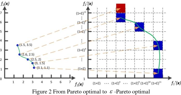 Figure 3 for Leveraging Gaussian Process and Voting-Empowered Many-Objective Evaluation for Fault Identification