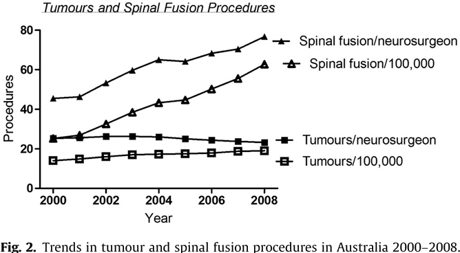 The impact of changing intracranial aneurysm practice on the
