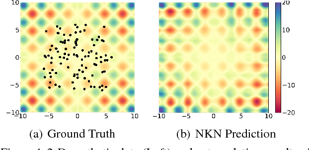 Figure 1 for Differentiable Compositional Kernel Learning for Gaussian Processes