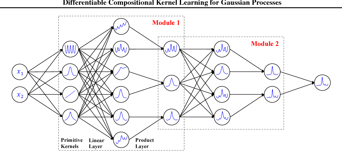 Figure 3 for Differentiable Compositional Kernel Learning for Gaussian Processes