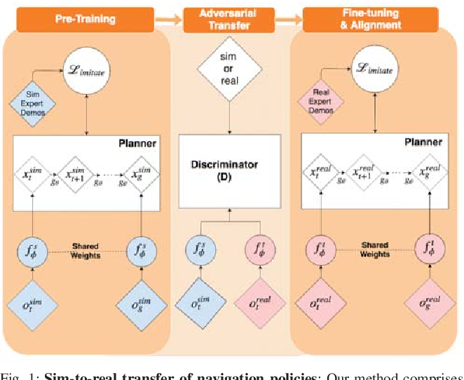 Figure 1 for A Data-Efficient Framework for Training and Sim-to-Real Transfer of Navigation Policies