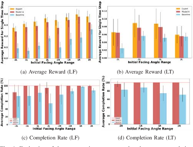 Figure 4 for A Data-Efficient Framework for Training and Sim-to-Real Transfer of Navigation Policies