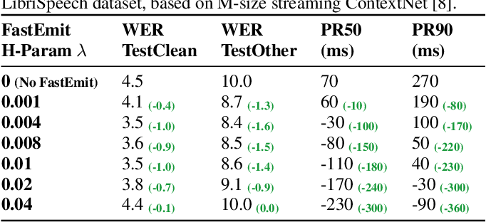 Figure 4 for FastEmit: Low-latency Streaming ASR with Sequence-level Emission Regularization