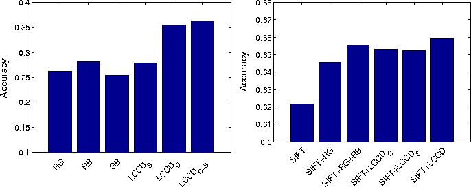 Figure 4 for Local Color Contrastive Descriptor for Image Classification