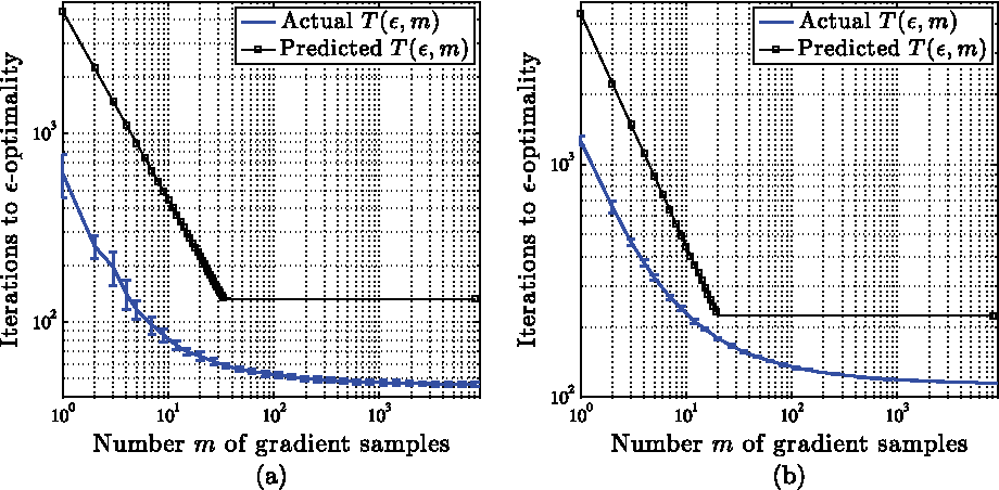 Figure 1 for Randomized Smoothing for Stochastic Optimization