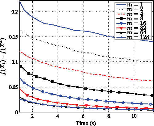 Figure 3 for Randomized Smoothing for Stochastic Optimization