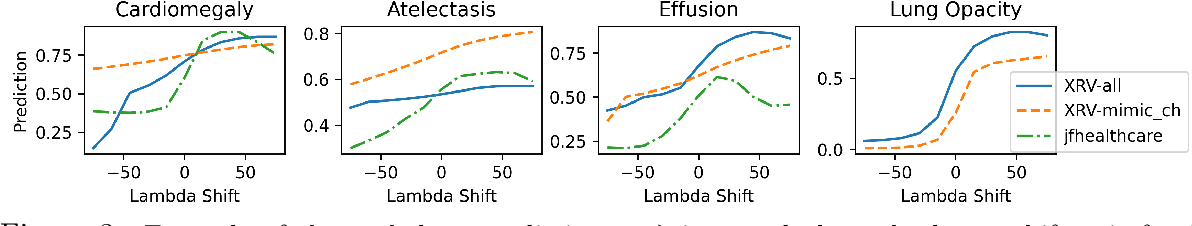 Figure 4 for Gifsplanation via Latent Shift: A Simple Autoencoder Approach to Progressive Exaggeration on Chest X-rays