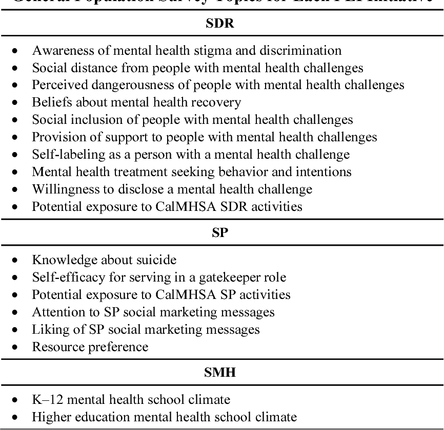 Evaluation Of The California Mental Health Services Authority S