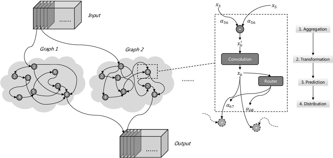 Figure 1 for Dynamic Graph: Learning Instance-aware Connectivity for Neural Networks