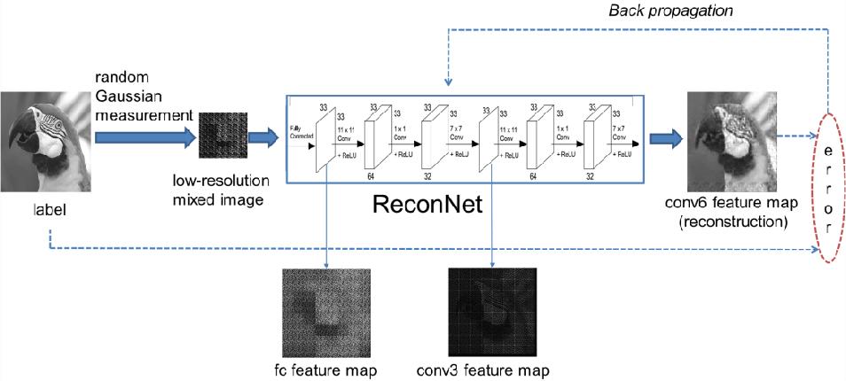Figure 1 for Fully Convolutional Measurement Network for Compressive Sensing Image Reconstruction