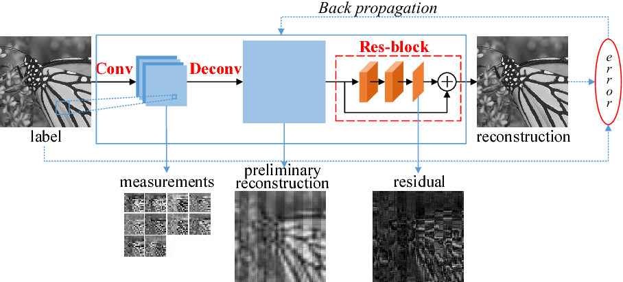 Figure 3 for Fully Convolutional Measurement Network for Compressive Sensing Image Reconstruction