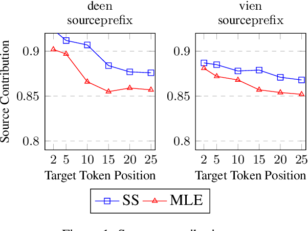Figure 2 for Mitigating Catastrophic Forgetting in Scheduled Sampling with Elastic Weight Consolidation in Neural Machine Translation