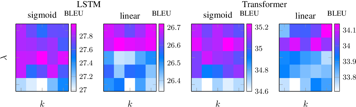 Figure 4 for Mitigating Catastrophic Forgetting in Scheduled Sampling with Elastic Weight Consolidation in Neural Machine Translation
