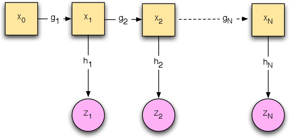 Figure 1 for Optimization viewpoint on Kalman smoothing, with applications to robust and sparse estimation