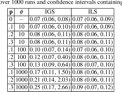 Figure 3 for Optimization viewpoint on Kalman smoothing, with applications to robust and sparse estimation