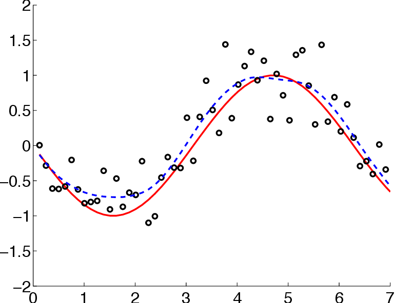 Figure 2 for Optimization viewpoint on Kalman smoothing, with applications to robust and sparse estimation