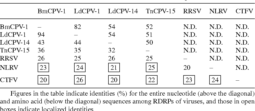 Table 1. Percent identities of nucleotide and amino acid sequences of RDRPs