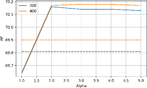 Figure 4 for Determinantal Point Process as an alternative to NMS