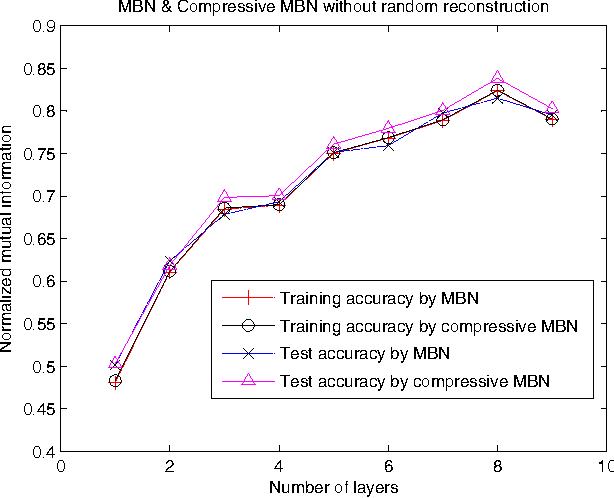 Figure 3 for Unsupervised model compression for multilayer bootstrap networks