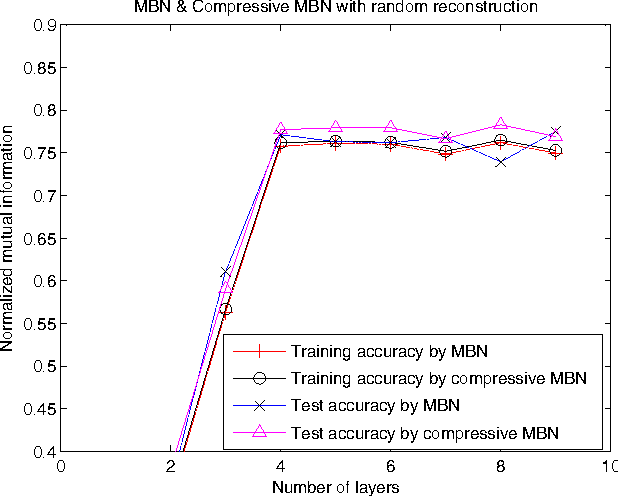 Figure 4 for Unsupervised model compression for multilayer bootstrap networks