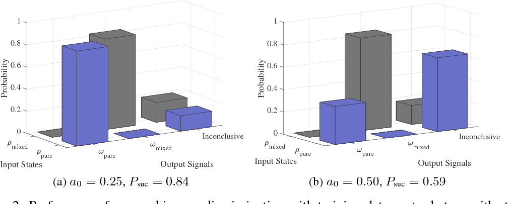 Figure 2 for Universal discriminative quantum neural networks
