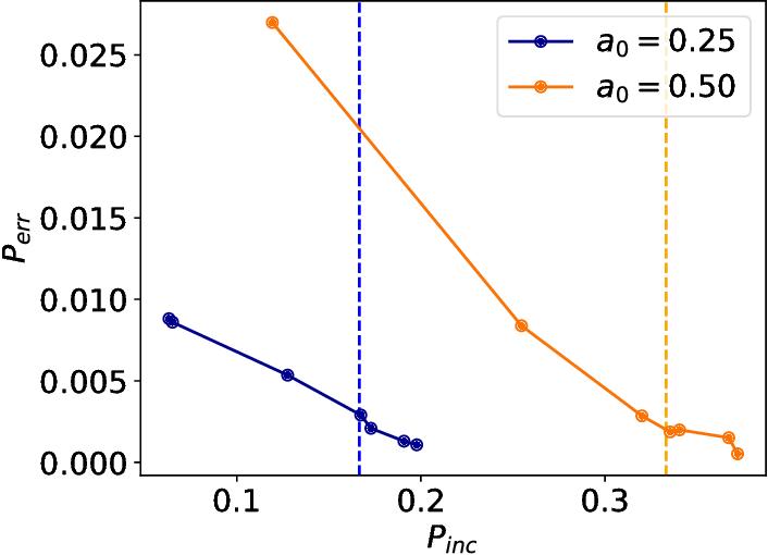 Figure 3 for Universal discriminative quantum neural networks