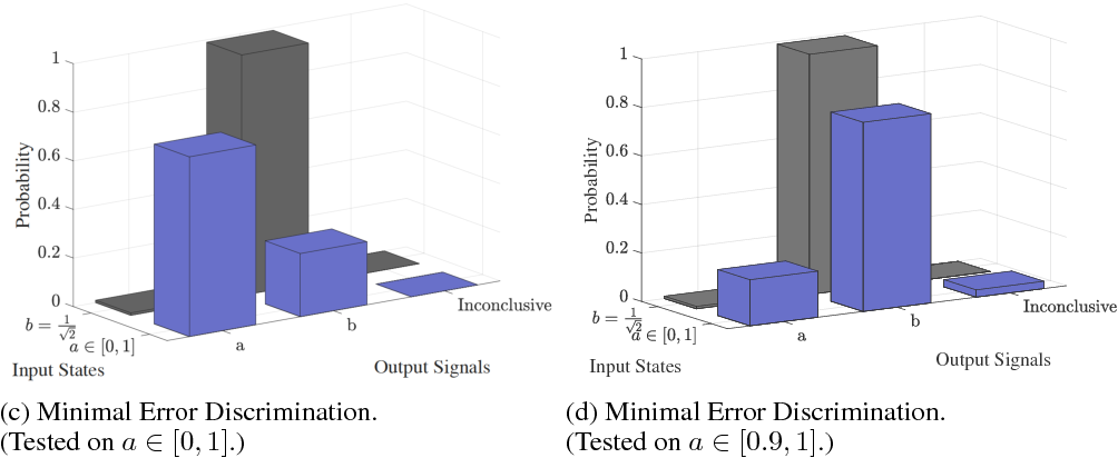 Figure 4 for Universal discriminative quantum neural networks