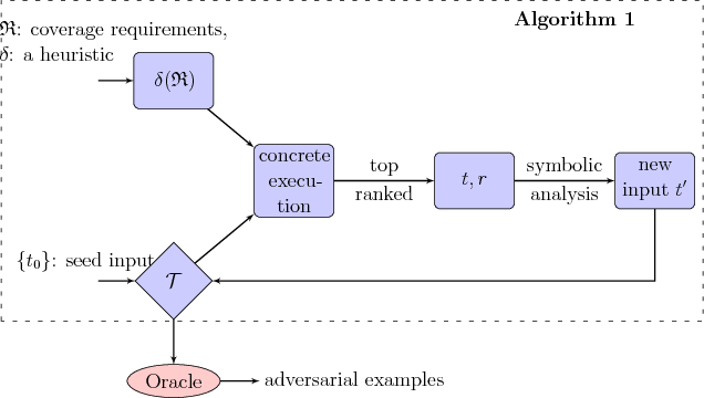Figure 2 for Concolic Testing for Deep Neural Networks