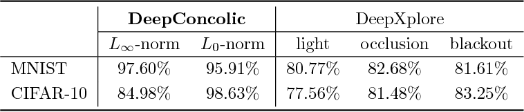 Figure 4 for Concolic Testing for Deep Neural Networks