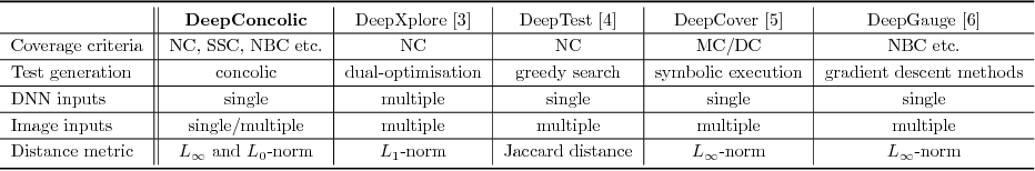 Figure 1 for Concolic Testing for Deep Neural Networks