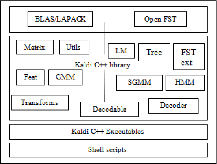 Figure 1 from Creating language and acoustic models using Kaldi to
