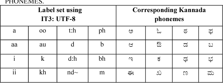 Table 1 from Creating language and acoustic models using