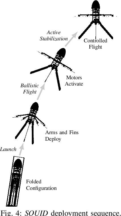 Figure 4 for Design and Autonomous Stabilization of a Ballistically Launched Multirotor