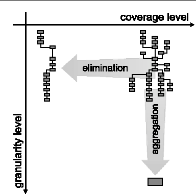 Fig. 4 Comparison of aggregation and elimination basic abstraction operations: elimination changes the process coverage level, while aggregation impacts granularity level of model elements