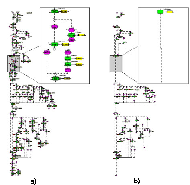 Fig. 6 Original (a) and abstracted (b) process models (labels are not magnified to protect the interests of the process owner)