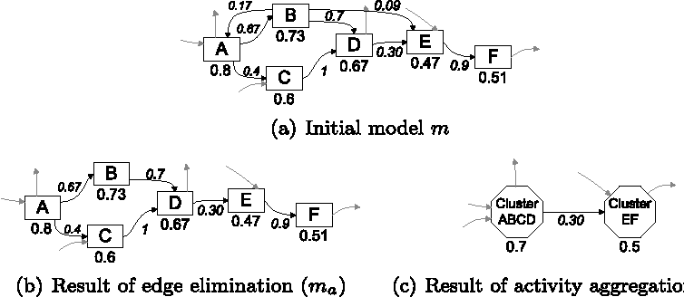 Fig. 12 Illustration of the BPMA approach developed by Günther and van der Aalst in [21]