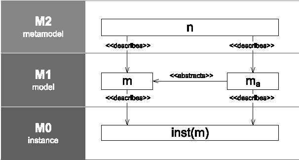 Fig. 2 Allocation of business process model abstraction concepts on MOF levels