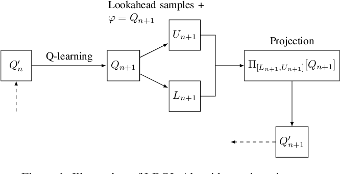 Figure 1 for Lookahead-Bounded Q-Learning