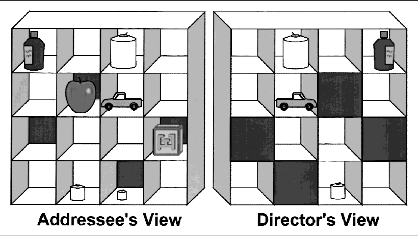 """Fig. 1. The 16 slots with a typical set of objects. The addressee's and director's views are distinct because of the occluded slots. The critical instruction (referring to """"the small candle"""") picks out a different candle from the director's perspective (shared candle) than from the addressee's perspective (occluded candle)."""