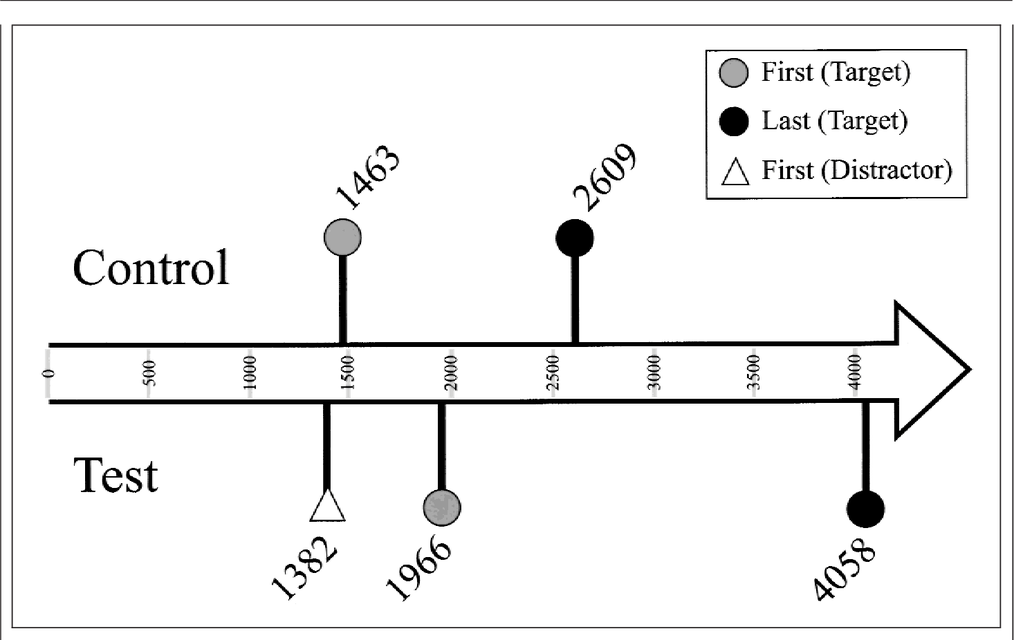 Fig. 2. Time line of eye fixations in Experiment 1, showing average latencies (in milliseconds) following the critical noun phrase (point 0).