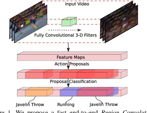 Figure 1 for R-C3D: Region Convolutional 3D Network for Temporal Activity Detection