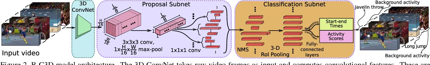 Figure 3 for R-C3D: Region Convolutional 3D Network for Temporal Activity Detection