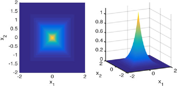 Figure 1 for Bayesian anti-sparse coding