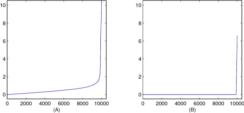 Figure 1 for Model Selection Through Sparse Maximum Likelihood Estimation