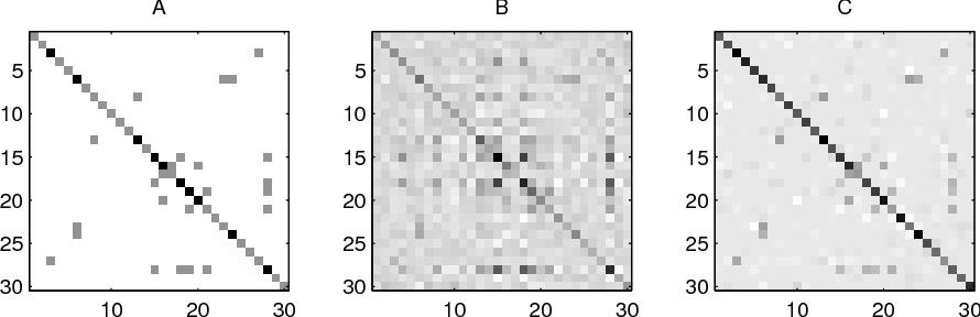 Figure 3 for Model Selection Through Sparse Maximum Likelihood Estimation