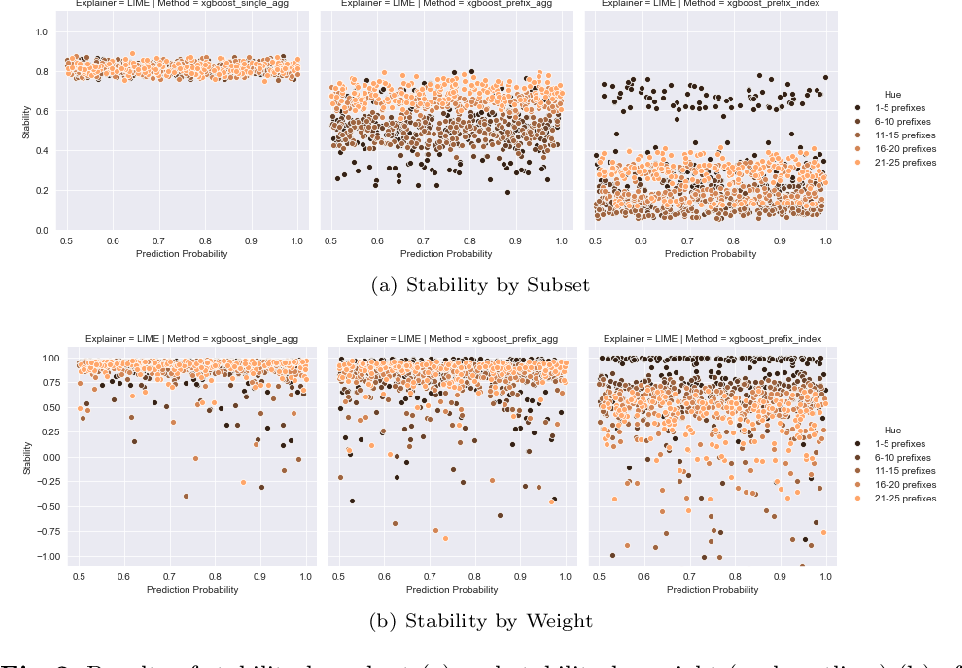 Figure 3 for Evaluating Explainable Methods for Predictive Process Analytics: A Functionally-Grounded Approach
