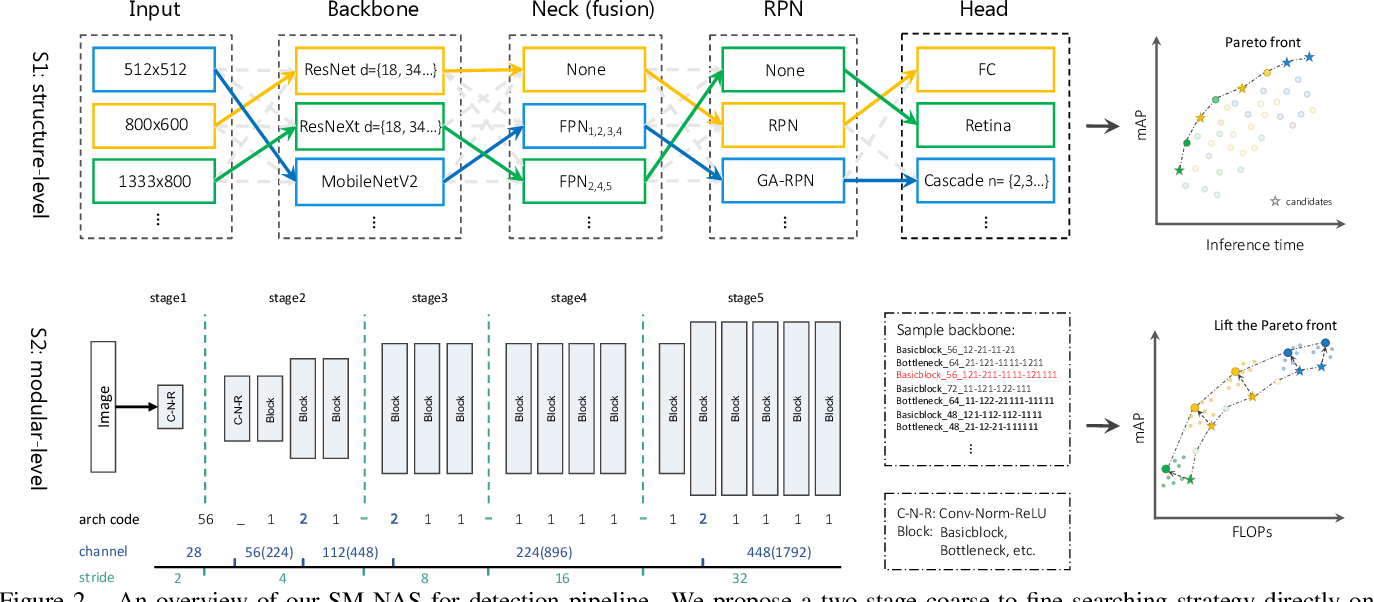 Figure 3 for SM-NAS: Structural-to-Modular Neural Architecture Search for Object Detection